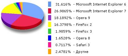 Статистика использования браузеров в Рунете за июнь 2008