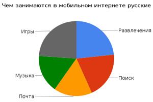 Что русских пользователей интересует в мобильном интернете по мнению Nielsen