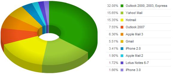 Статистика использования почтовых клиентов в июле 2009